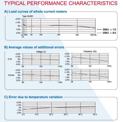 กราฟแสดงประสิทธิภาพของมิเตอร์ไฟฟ้า holley HLD01 kwh_meter_holley_HLD01_characteristic